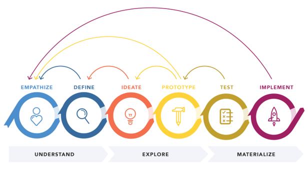 design thinking webinar cad