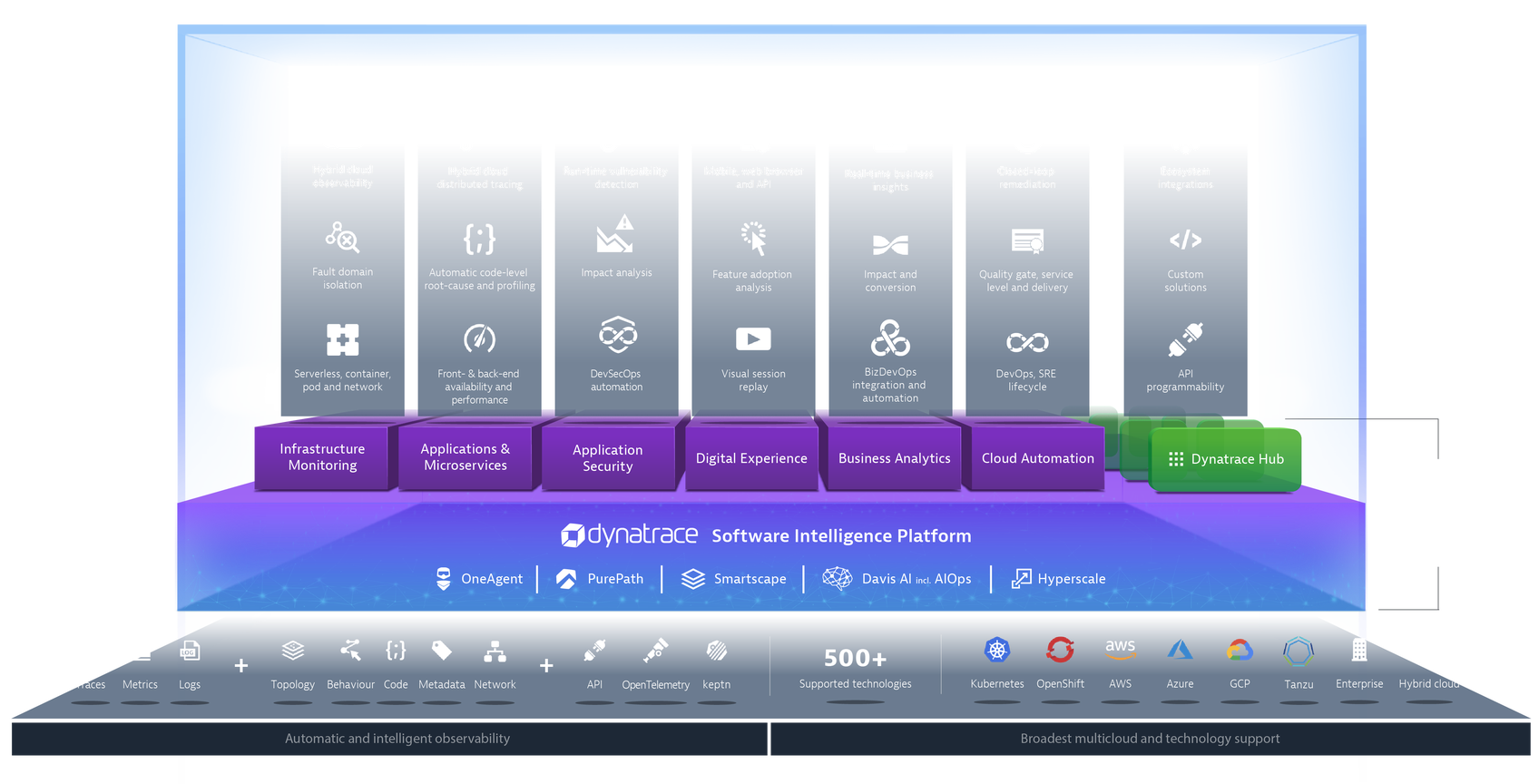 dynatrace_platform
