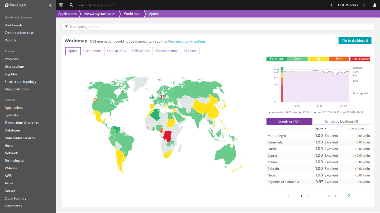 dynatrace_user_experience_management