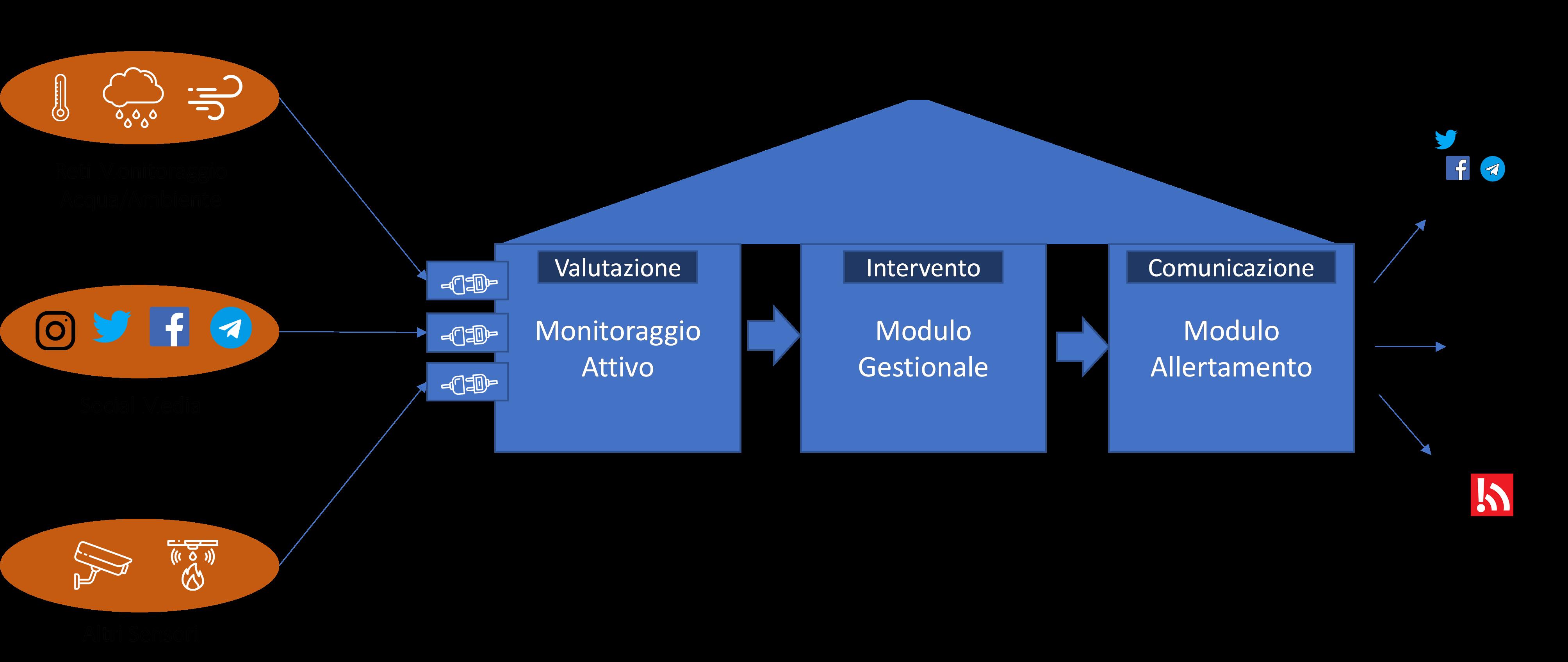 reti monitoraggio protezione civile
