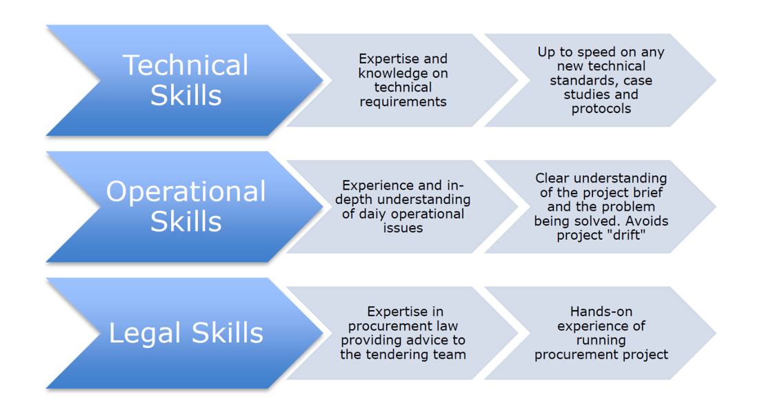 skills for tenders in EU PSAP